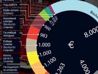 Φωτογραφία για ΑΠΟΚΑΛΥΨΗ - ΣΟΚ ΜΕΣΩ... ΜΙΣΘΟΔΙΚΕΙΟΥ 20.000€ ο πραγματικός μισθός του βουλευτή