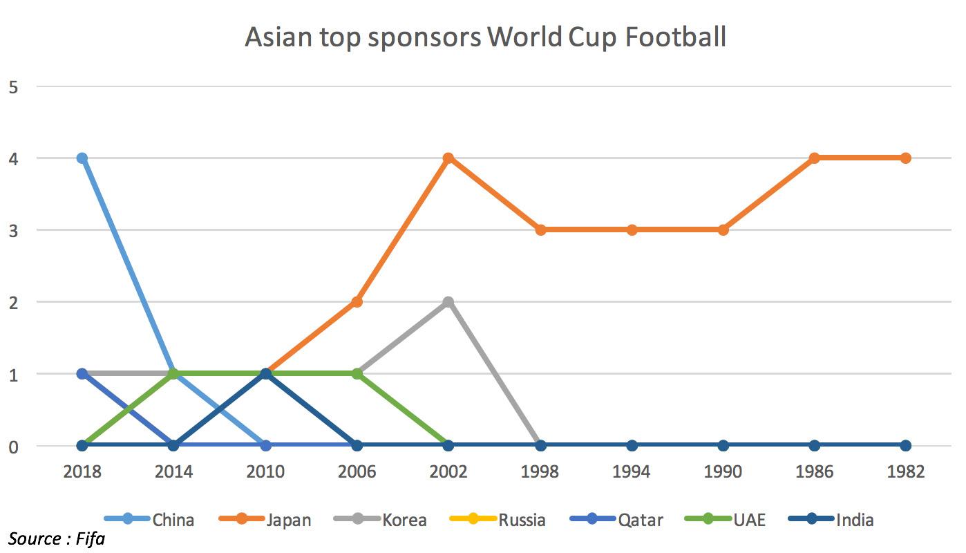 Asian-top-sponsors