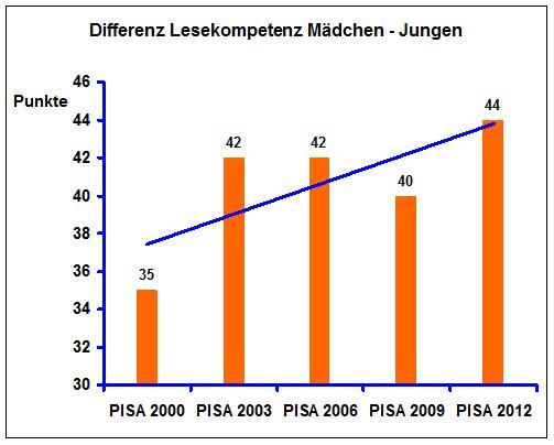 PISA 2000-2012 Differenz Lesekompetenz Mädchen - Jungen