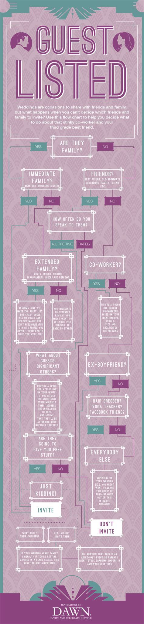 Flow chart about wedding guests   Wedding Planning