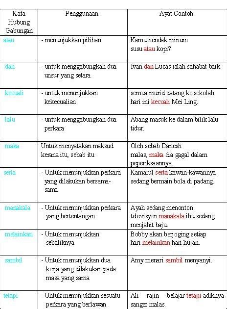 bahasa malaysia kata hubung