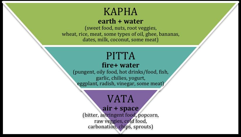 Ayurveda eating regimen Pitta