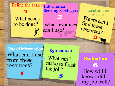 A Handy Visual Featuring 6 Essential Skills for Doing Online Research
