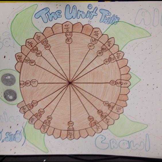 The Eco- unit circle <3 | math love | Pinterest | Circles, The o ...