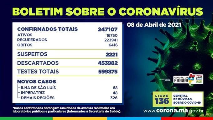 Maranhão registra 442 novos casos de Covid e 47 mortes
