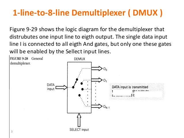 Diagram In Pictures Database 1 To 8 Demultiplexer Logic Diagram Just Download Or Read Logic Diagram Cassandra Clare Bi Wiring Speakers Onyxum Com