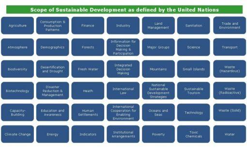700px-sustainability_scope