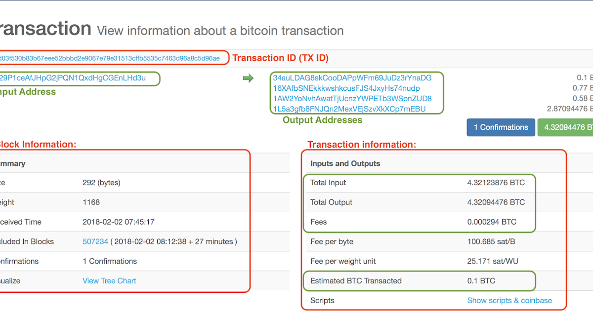 bitcoin confirmations slow