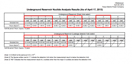"""[Out of control] Tritium leaked from 4 of 7 reservoirs, """"1,100,000,000Bq/m3 from reservoir No.1"""""""