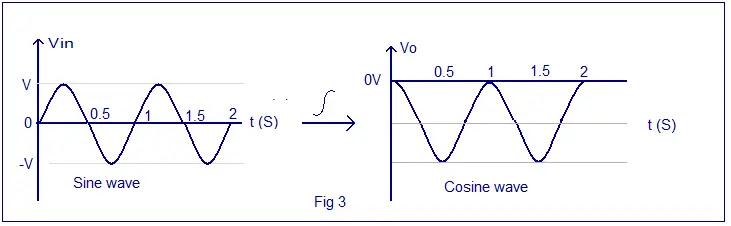 sine wave integration