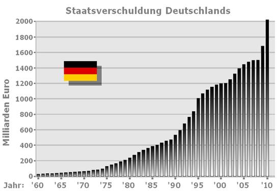 Entwicklung der Staatsverschuldung Deutschlands von 1960 bis 2009[10]