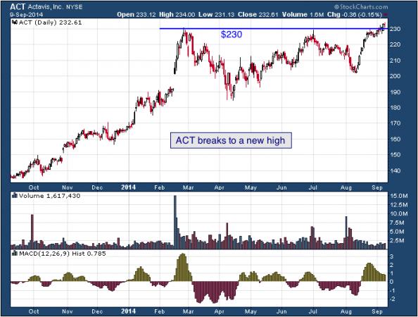 1-year chart of Actavis (NYSE: ACT)