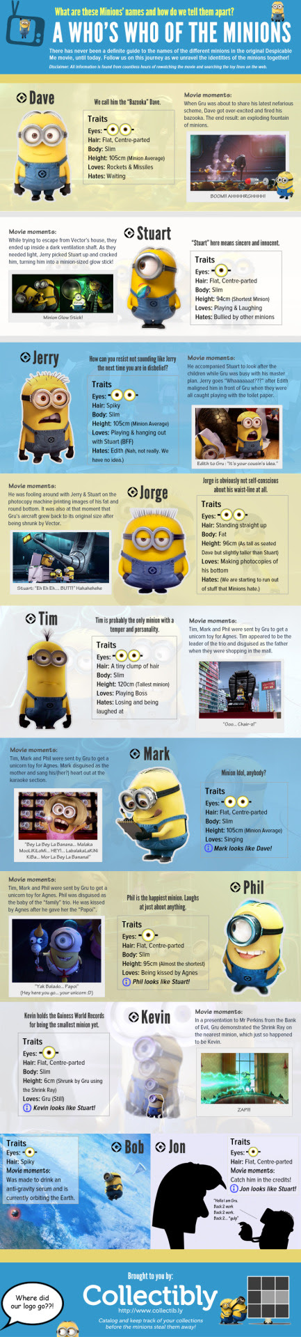 A Whos Who of the MinionsGuide to Despicable Me MinionsNote: Click on the image to view a higher resolution version of the infographic! Enjoy :)Are you a collector looking for a place to catalog your own collections and connect with other collectors who share the same interests? Then you might want to check out collectibly at http://www.collectib.ly or follow us for the latest developments on Collectibly.