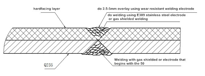 302 Found welding processes for wear resistant overlays