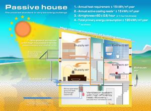 Passive house scheme.