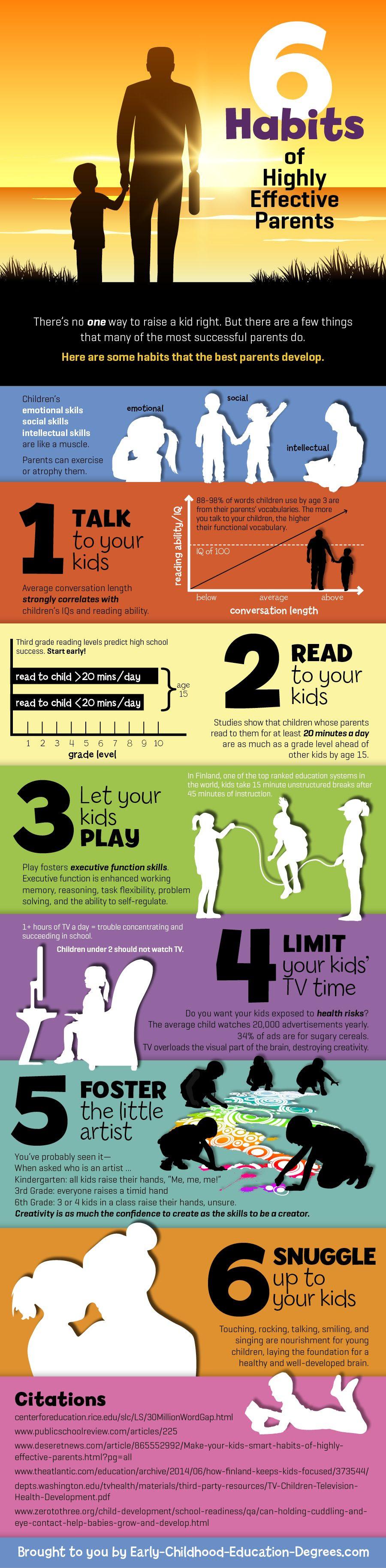 Habits of Effective Parents