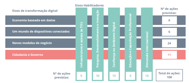 Estratégia Brasileira para a Transformação Digital (E-Digital)