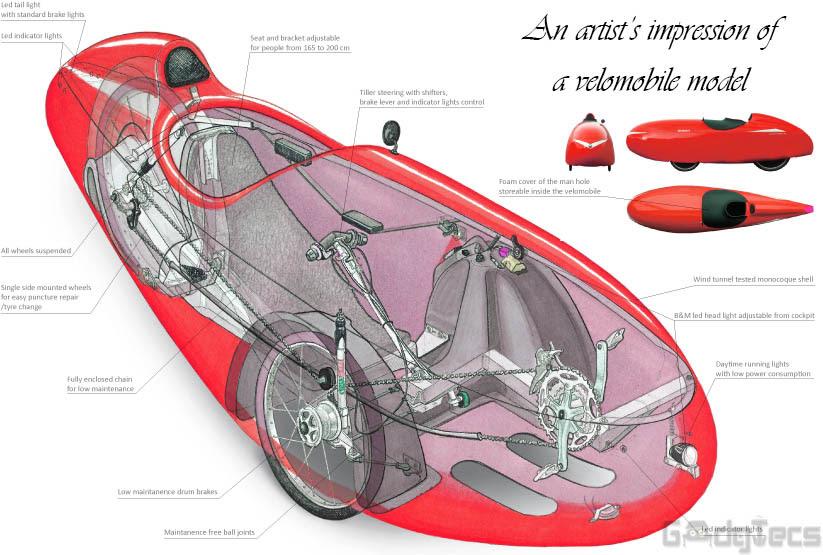 velomobiles model