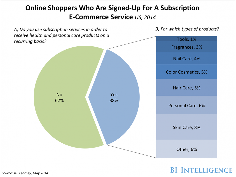 ECommerce Is Disrupting The Personal Care Industry  Business Insider