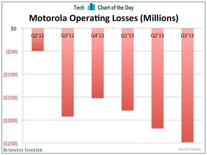 chart of the day motorola losses