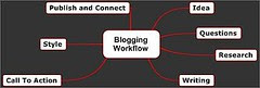 Blogging Workflow