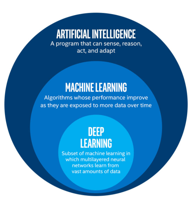 Figure 1. Artificial Intelligence is an umbrella term, encompassing machine learning and deep learning[1]