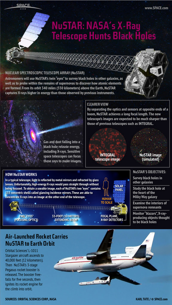 Learn how NASA's NuSTAR X-ray telescope studies supernovas and black holes in distant galaxies, in this SPACE.com infographic.