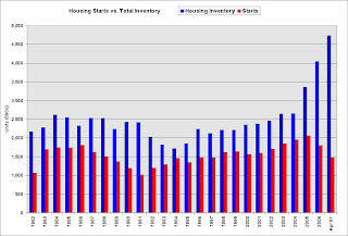 Housing Starts and Inventory