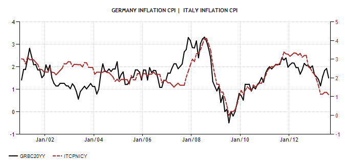 Germany and ITA Inflation Rate 2001 2012 - Actual Value - Historical Data - Forecast