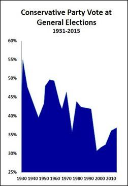 15 05 10 Tory 1931-2015