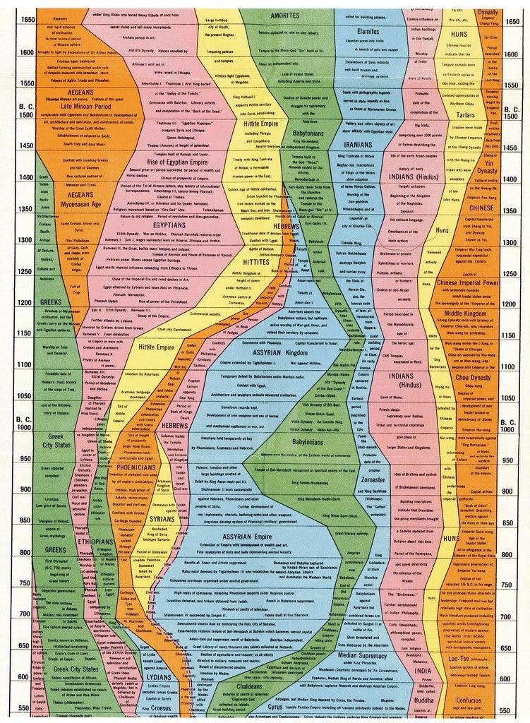Cartographies of Time by Rosenberg + Grafton: papress.com 011