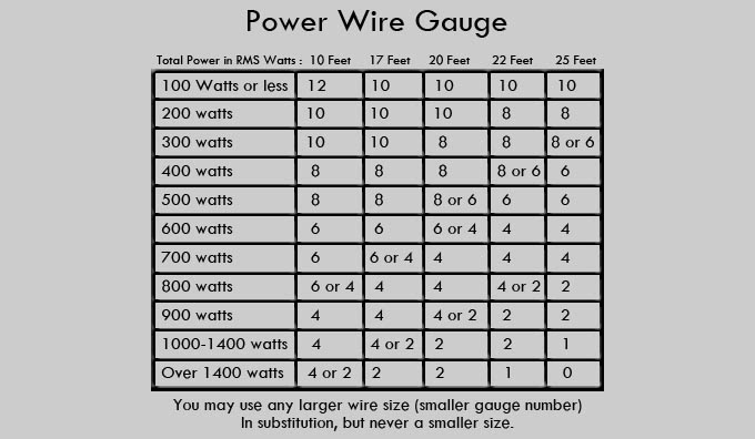 Electrical Wire Gauge Diagram