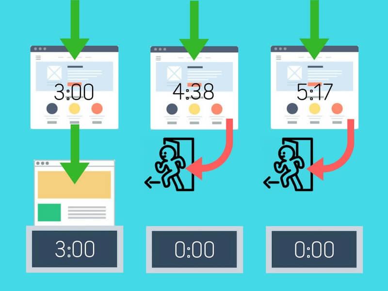 Google Analytics average time on page