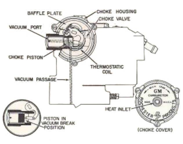 Carburetor Choke Types Description Of Integral Electrical Divorced