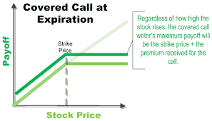 Option selling strategies nse