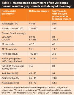 Table 1. Haemostatic parameters often yielding a normal result in greyhounds with delayed bleeding.