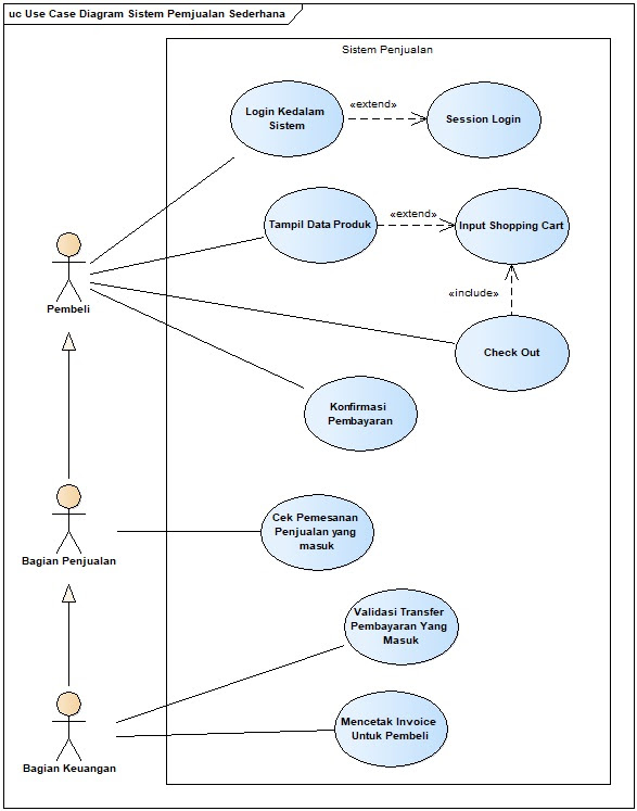 Analisis Sistem Menggunakan Activity Diagram Frieyadie