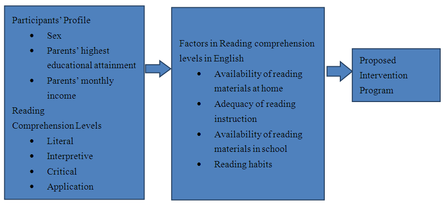 Reading Prehension Levels In English Among Grade 7
