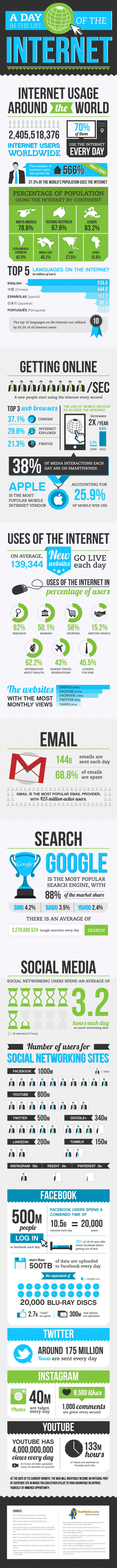 A Day in the Life of the Internet - #infographic