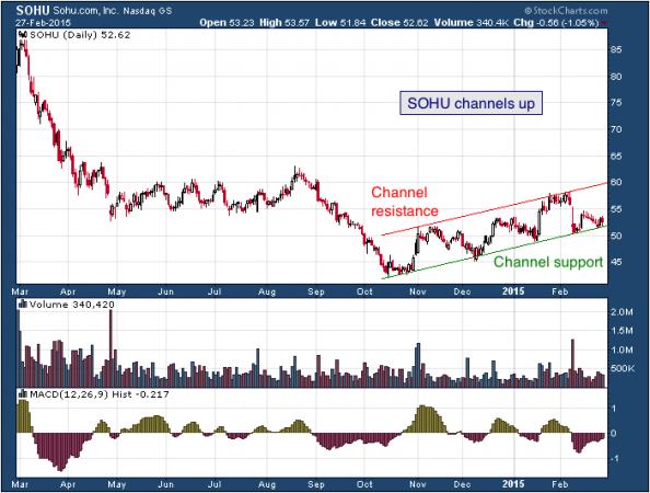1-year chart of Sohu (Nasdaq: SOHU)