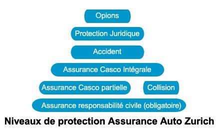 Autoversicherung Zurich Connect