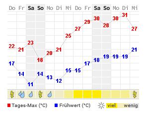 Wetter In Frankfurt/Oder
