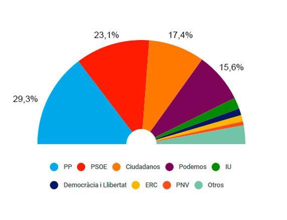 Encuesta de NC Report para La Razón (30 de noviembre)