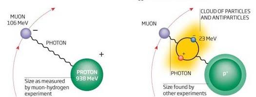 proton_size