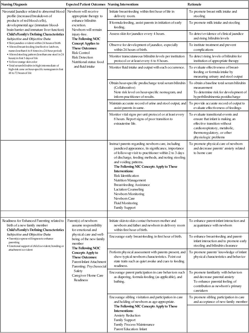 Nursing Care Plans | Nurse Key