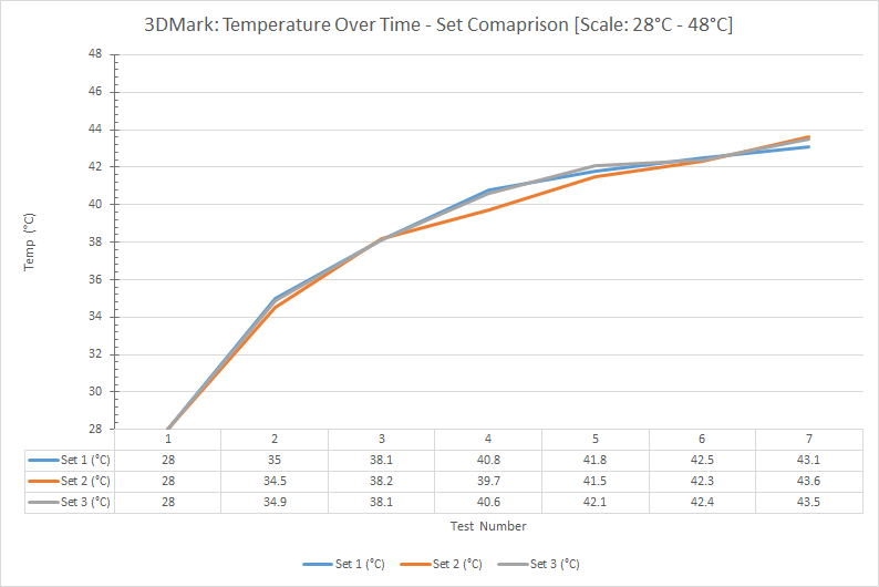 3dmark-temperature-over-time-set-comparison