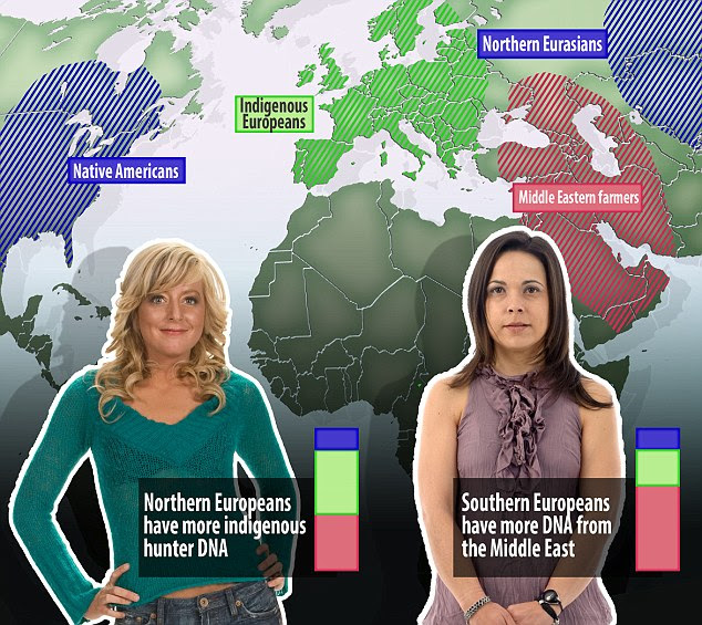 Northern Europeans (stock image left) have more indigenous hunter DNA, while southern Europeans (right) have more DNA from the Middle East. However, all Europeans have DNA from a third mystery group, called the Northern Eurasians. This group also contributed DNA to those who travelled across the Bering Strait