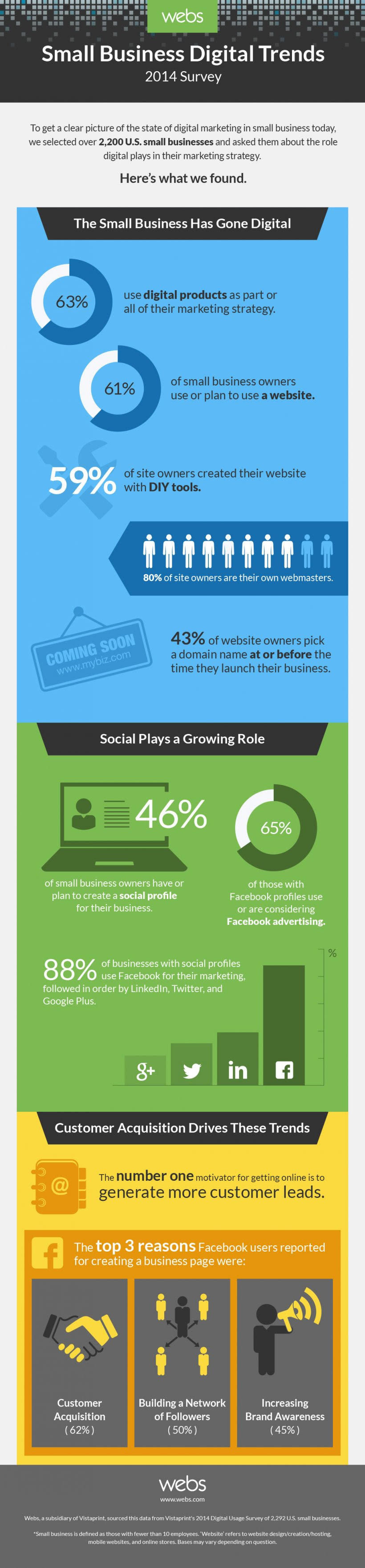 How Small Businesses Have Gone Digital (Infographic) image 6e6lZ4l3 820x35231