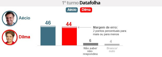 Datafolha: Aécio tem 46%, e Dilma, 44% (Editoria de Arte/G1)