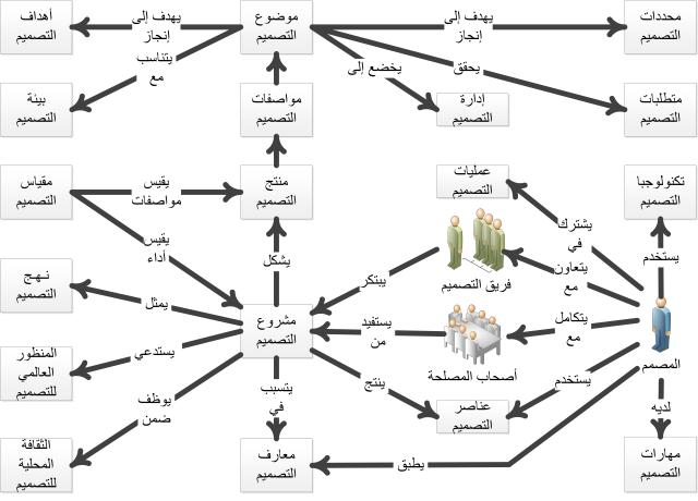 Design Project Model